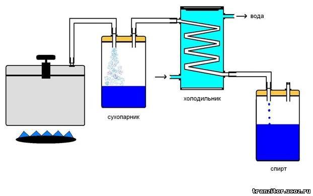 Аппарат для производства спирта