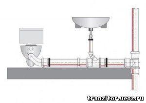 Как ремонтировать канализационную трубу