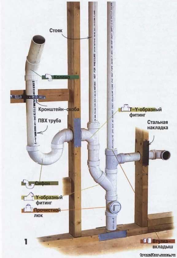 Монтаж канализационных труб пвх своими руками